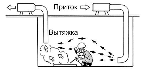 Принцип работы вентиляции при сварке