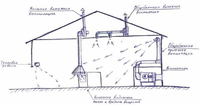 Схема вентиляции сварочного поста