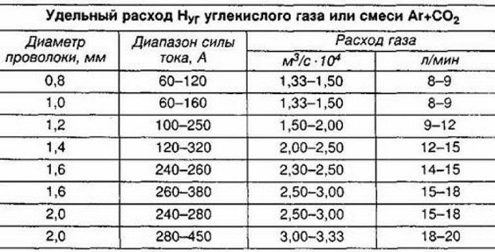 Таблица расхода газа при сварке
